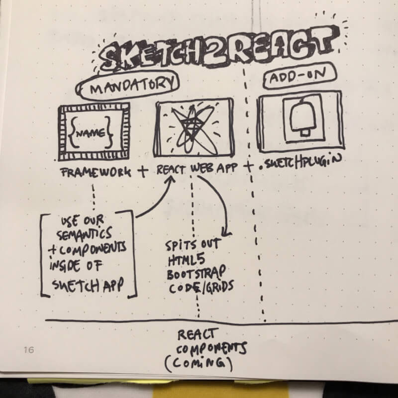 Sketch of Sketch2React